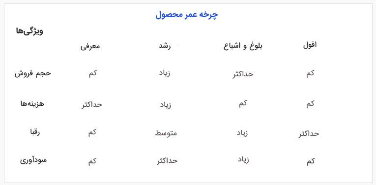 چرخه عمر محصول- وبلاگ شبتا