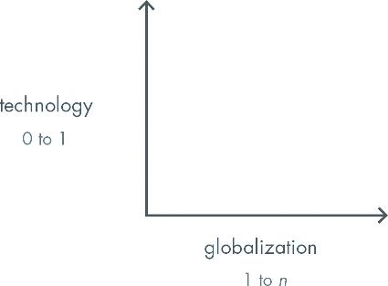 نمودار صفر تا یک از کتاب پیتر ثیل